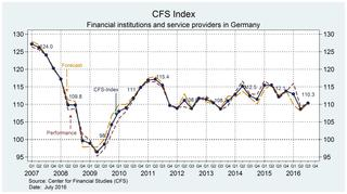 Graph: CFS Index Q3