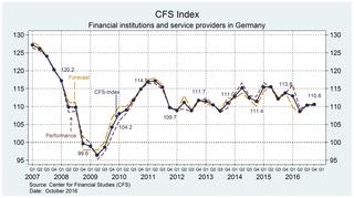 Graph: CFS Index Q4